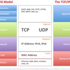 Belajar Seputar TCP/IP dan OSI Model