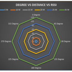 Measurement RSSI and Latency in Wireless Access Point