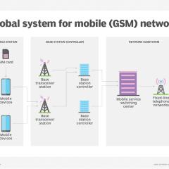 Cellular Concepts – GSM Radio Link