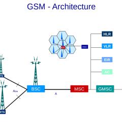 Konsep Jaringan GSM