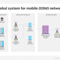 Cellular Concepts – GSM Radio Link